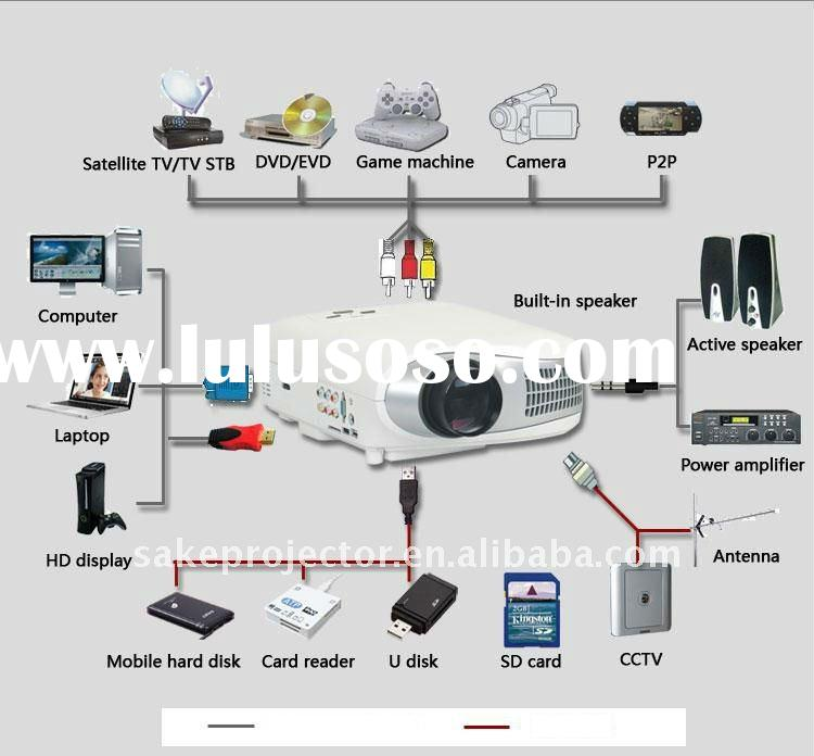 LED LCD Projector,support Freeview, SKY, DVD Player, Blue-Ray player, PS3, Xbox 360, Wii, PC