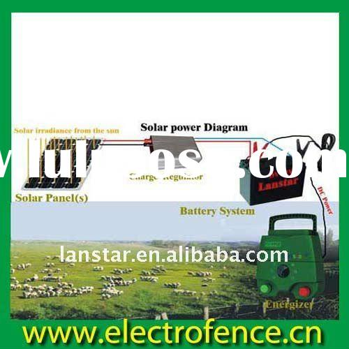 How to Select, Install Electric Fence - EquiSearch.com – Expert