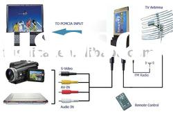 Laptop TV Tuner card / notebook TV card with FM