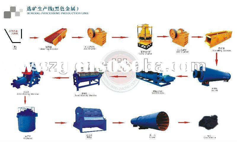 Ore Beneficiation Line (gold, zinc,chrome, manganese,ect)