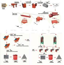 Lead and Zinc Ore Processing Line, Copper ore Process Machine, Flotation Cell Process Line