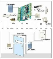 TCP/IP security magnetic access control system