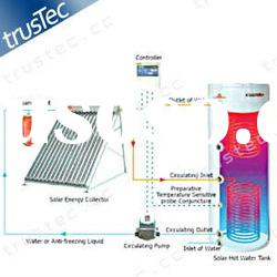 pressurized solar heating collector system, heat pipe, solar water heater system