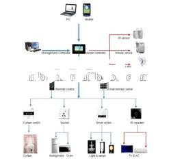 Home automation system,TCP/IP Video door phone system/door intercom