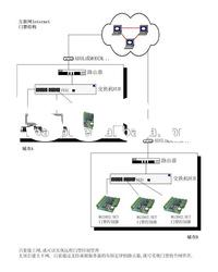 network of rfid access control for security system