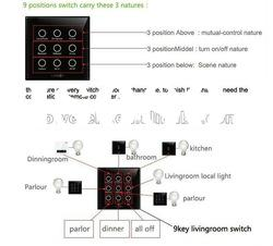 Intelligent Home automation light control system