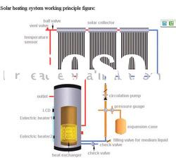 Split Solar Water Heater System, System Controller, Pressurized Manifold