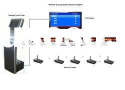 Wireless multi-site and multi-service Queue Management System