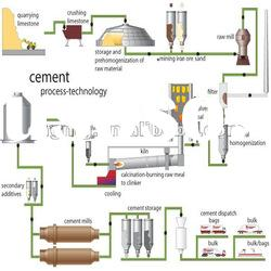 cement plant working process,supply all equipments and drawings