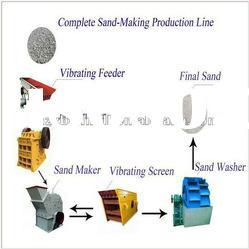gravel making plant in Sand Processing Industry+sand and gravel aggregate production line
