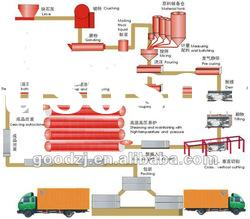 aac block, aac machinery, autoclave aerated concrete